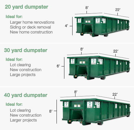 Dumpster Rentals from Central Waste & Recycling